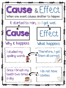 Cause and Effect Anchor Chart or Cause and Effect Graphic Organizer