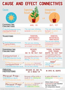 Cause and Effect Connectives infographic