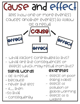 Cause and Effect Interactive Reading Flow Anchor Chart (7 kinds)