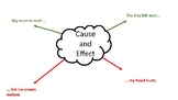 Cause and Effect Mind Map