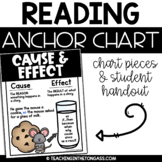 Cause and Effect Poster (Reading Anchor Chart)