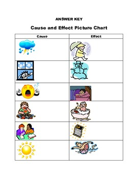 Cause and Effect Sort with Pictures