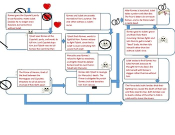Cause and Effect in Romeo and Juliet Graphic Organizer