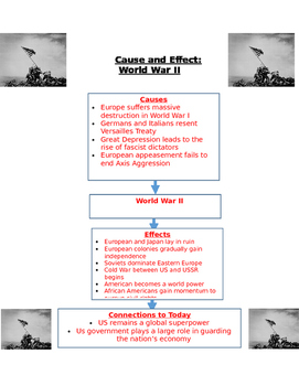 Cause and Effects of World War II with Connections to Today Handout