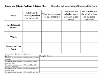 Cause/Effect, Problem/Solution Daedalus and Icarus