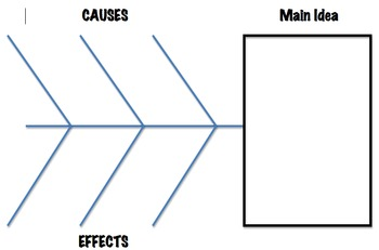 Cause/Effect with Main Idea Graphic Organizer