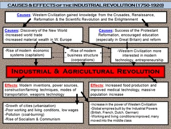 Causes & Effect of the Industrial Revolution Animated Powerpoint