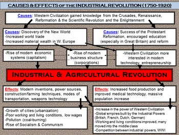the effects of the industrial revolution in the world essay