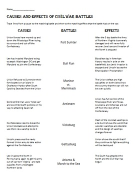 Causes and Effects of Civil War Battles