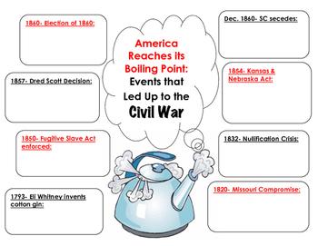 Causes of Civil War Graphic Organizer