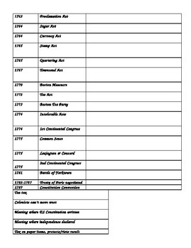 American Revolution Worksheets Worksheets for all | Download and ...