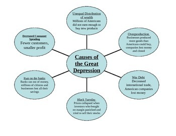 Causes of Great Depression chart and newspaper assignment