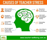 Causes of Teacher Stress Infographic
