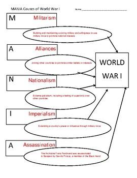 Causes of WWI Graphic Organizer - MANIA