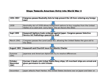 Causes of WWII, Key Leaders and Steps toward America entering WWII