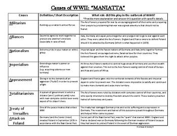 Causes of WWII (MANIATTA) Graphic Organizer