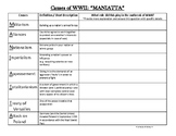 Causes of WWII (MANIATTA) Graphic Organizer