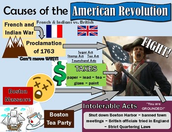 Causes of the American Revolution Flow Chart