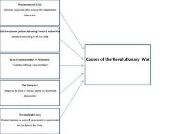 Causes of the American Revolution Graphic Organizers