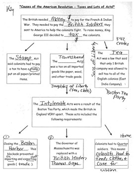 Causes of the American Revolution Guided Notes Diagram