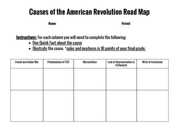 Causes of the American Revolution RoadMap