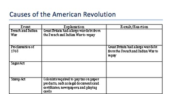 Causes of the American Revolution Unit