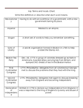 Causes of the American Revolution Vocab. Chart