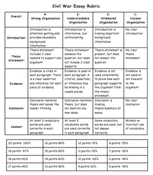 Causes of the Civil War Argumentative Essay (with Rubric)