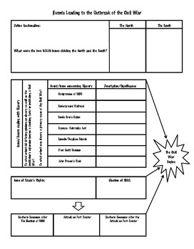 Causes of the Civil War Foldable and Mini-Bundle