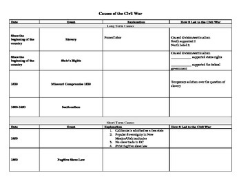 Causes of the Civil War Timeline Review