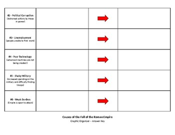 Causes of the Fall of the Roman Empire - Graphic Organizer