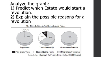 Causes of the French Revolution - PowerPoint Only