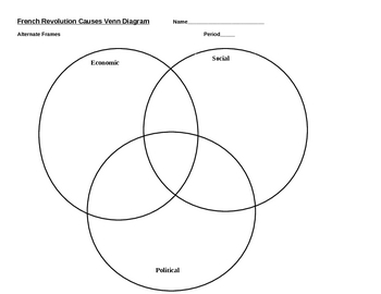 Causes of the French Revolution Venn Diagram