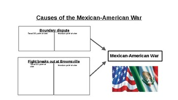 Causes of the Mexican American War