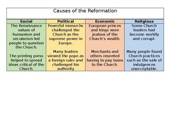 Causes of the Protestant Reformation Chart