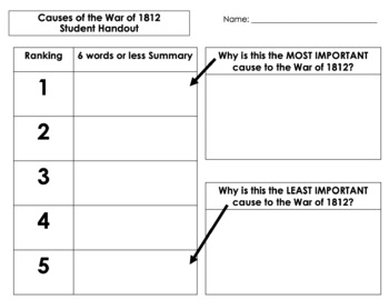 Causes of the War of 1812: Analysis & Evaluation (Discuss, Rank, Justify)