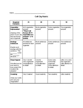 Cell City Analogy Project Rubric and Sentence Stems