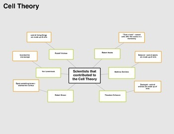 Cell Theory Graphic Organizer