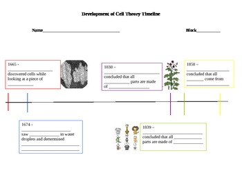 cell theory timeline by kristin barr teachers pay teachers. Black Bedroom Furniture Sets. Home Design Ideas
