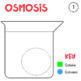 Cell Transport/Osmosis Model
