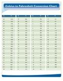 Celsius to Fahrenheit conversion chart
