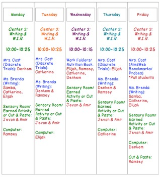 Centers Chart