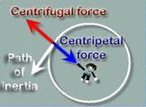 Centripetal and Centrifugal force Segment 8 Lesson 4 Bundle