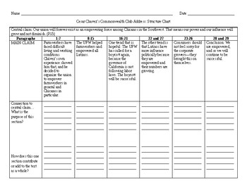 "Cesar Chavez: ""Commonwealth Club Address"" Structure Chart"
