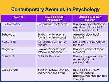 Ch 1.2 A Brief History of Psychology - Approaches to Psychology - McGraw Hill