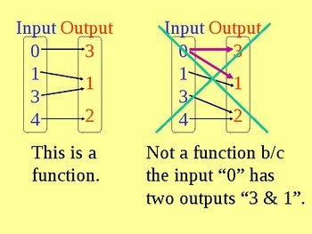 An Introduction to Functions