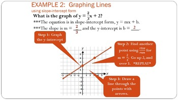 Ch. 3 - Parallel and Perpendicular Lines Geometry Bundle:  7 Lesson PowerPoints