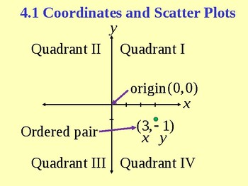 Coordinates and Scatter Plots