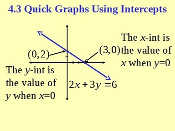 Quick Graphs Using Intercepts