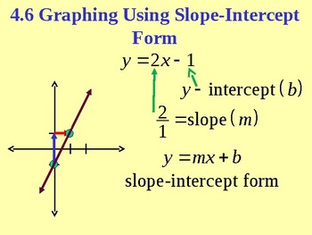 Graphing Using Slope-Intercept